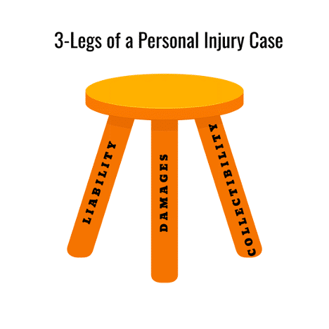 3 legs of a personal injury case mckay law lawyer